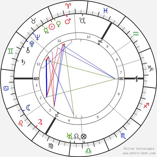 Jeanne Fusier-Gir день рождения гороскоп, Jeanne Fusier-Gir Натальная карта онлайн
