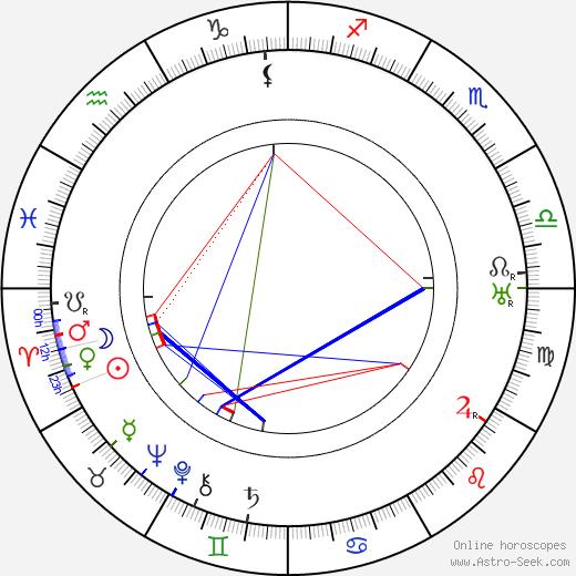 Paul Frank день рождения гороскоп, Paul Frank Натальная карта онлайн
