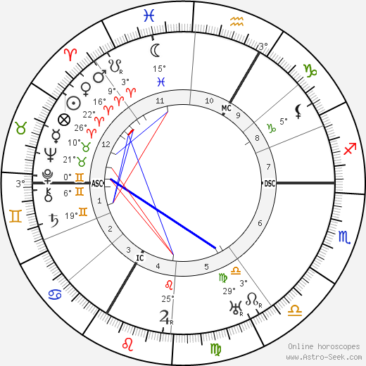 Robert Delaunay birth chart, biography, wikipedia 2019, 2020