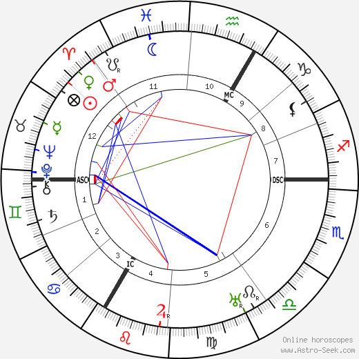 Robert Delaunay birth chart, Robert Delaunay astro natal horoscope, astrology