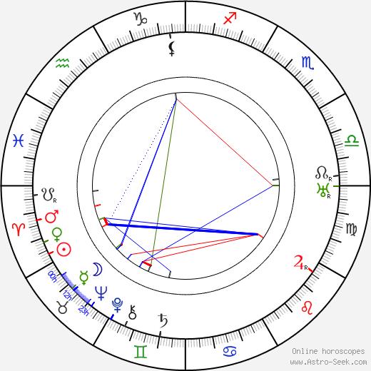 Rudolf Walter день рождения гороскоп, Rudolf Walter Натальная карта онлайн