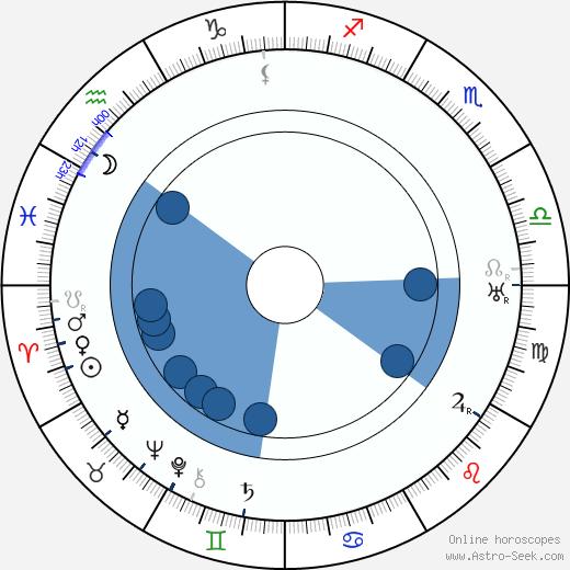 Sigmund Spaeth wikipedia, horoscope, astrology, instagram
