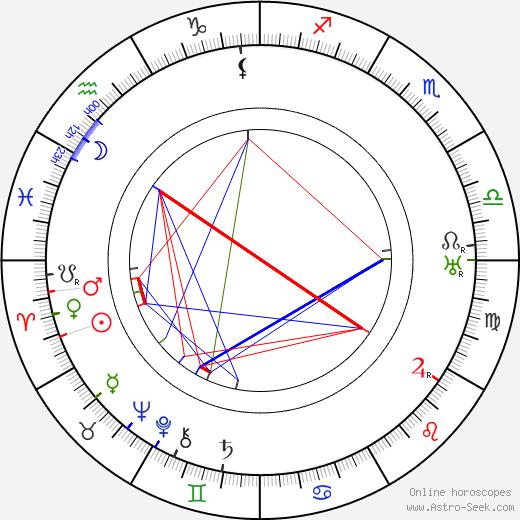 Зигмунд Спет Sigmund Spaeth день рождения гороскоп, Sigmund Spaeth Натальная карта онлайн