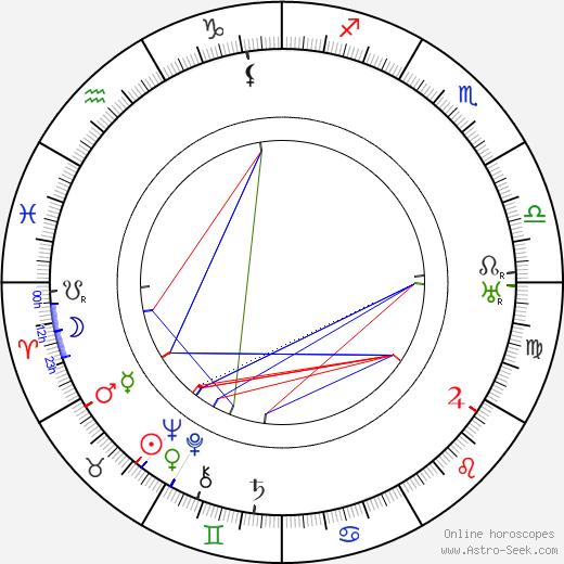 Albert Parker день рождения гороскоп, Albert Parker Натальная карта онлайн