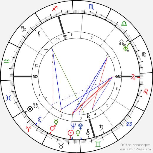 Charles Dullin birth chart, Charles Dullin astro natal horoscope, astrology