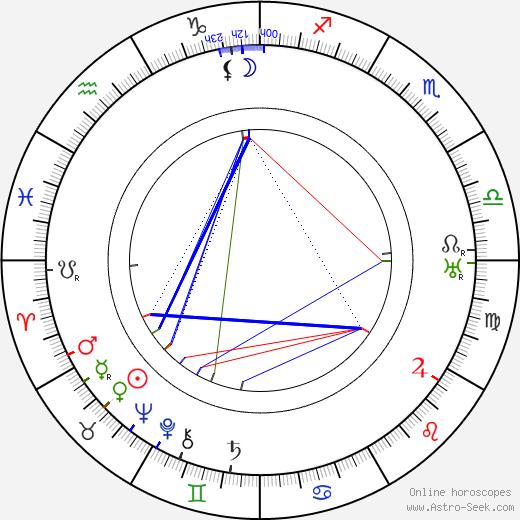 Denison Clift день рождения гороскоп, Denison Clift Натальная карта онлайн