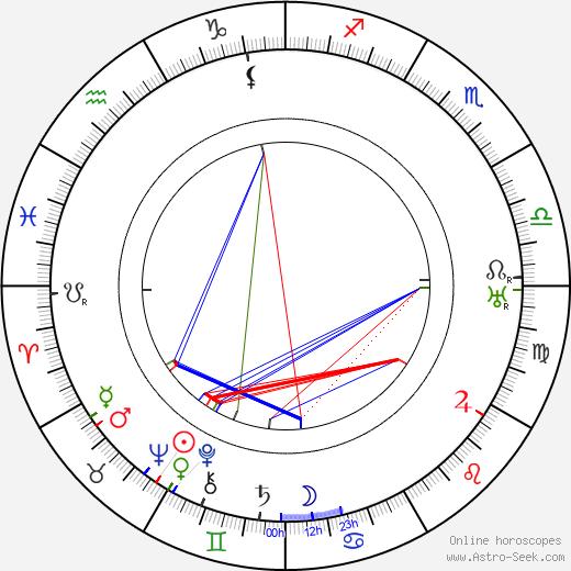 Frederic Zelnik birth chart, Frederic Zelnik astro natal horoscope, astrology