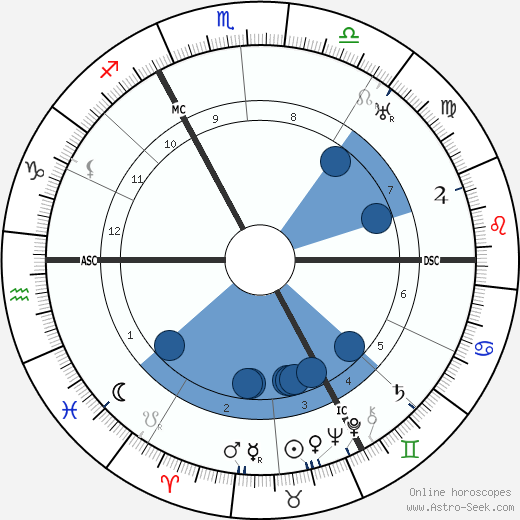 Fritz von Unruh wikipedia, horoscope, astrology, instagram