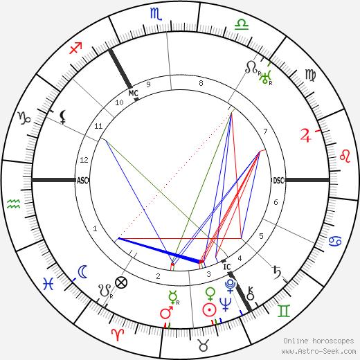 Fritz von Unruh astro natal birth chart, Fritz von Unruh horoscope, astrology