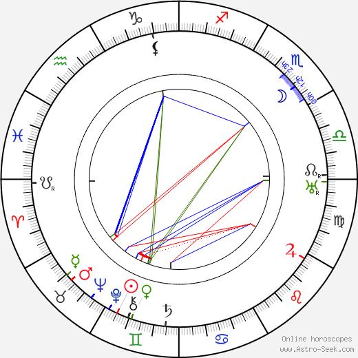Gaston Baty birth chart, Gaston Baty astro natal horoscope, astrology