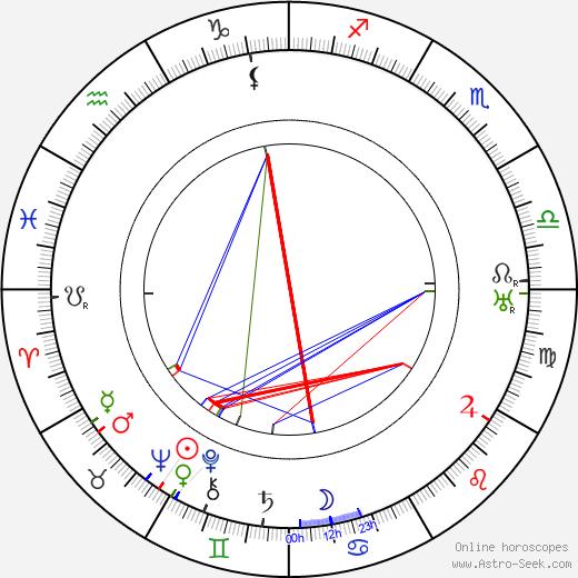Gene Gauntier день рождения гороскоп, Gene Gauntier Натальная карта онлайн