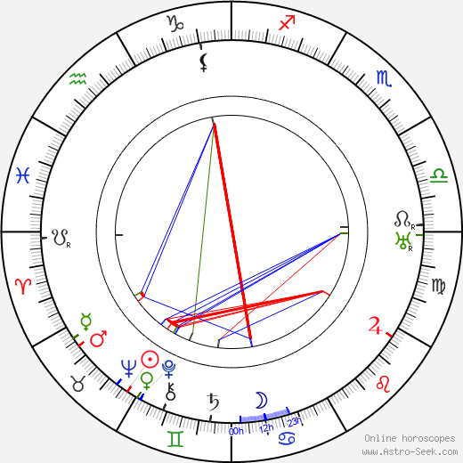 Gene Gauntier astro natal birth chart, Gene Gauntier horoscope, astrology