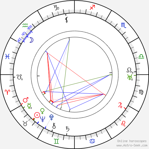 George 'Gabby' Hayes astro natal birth chart, George 'Gabby' Hayes horoscope, astrology