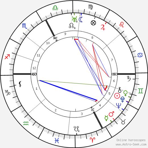 Glacomo Matteotti день рождения гороскоп, Glacomo Matteotti Натальная карта онлайн