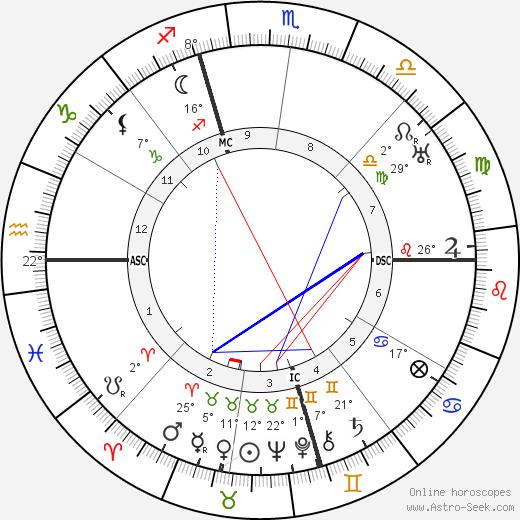 Hedda Hopper birth chart, biography, wikipedia 2020, 2021