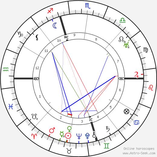Хедда Хоппер Hedda Hopper день рождения гороскоп, Hedda Hopper Натальная карта онлайн