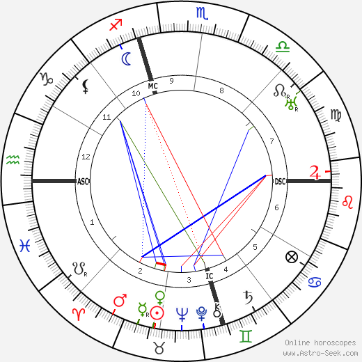 Hedda Hopper birth chart, Hedda Hopper astro natal horoscope, astrology
