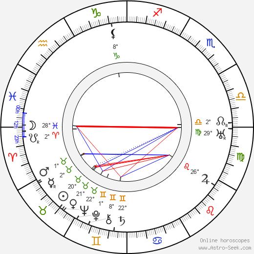 Mae Murray birth chart, biography, wikipedia 2020, 2021