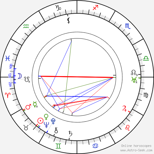 Мэй Мюррей Mae Murray день рождения гороскоп, Mae Murray Натальная карта онлайн
