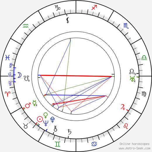 Mae Murray birth chart, Mae Murray astro natal horoscope, astrology