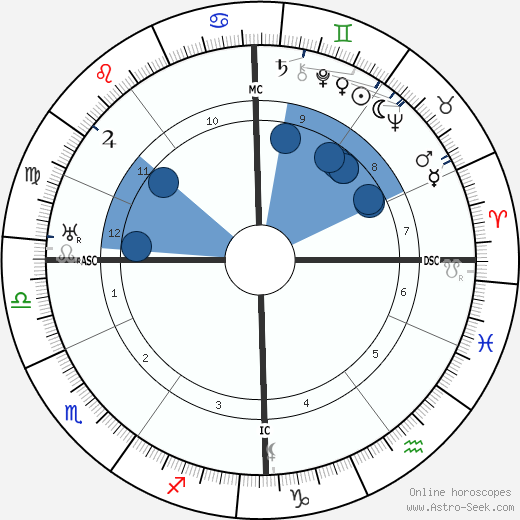 Otto Klemperer wikipedia, horoscope, astrology, instagram