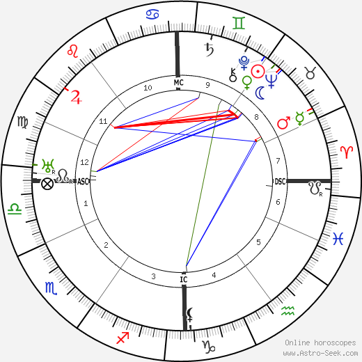 Otto Klemperer astro natal birth chart, Otto Klemperer horoscope, astrology
