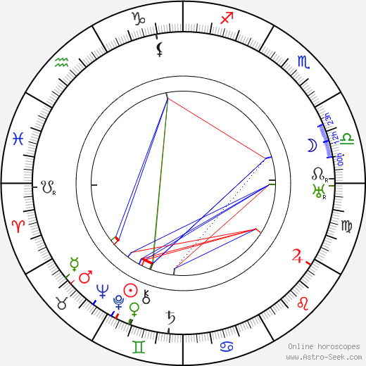 Ralph Remley birth chart, Ralph Remley astro natal horoscope, astrology