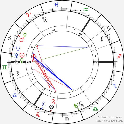 William E. Kullgren день рождения гороскоп, William E. Kullgren Натальная карта онлайн