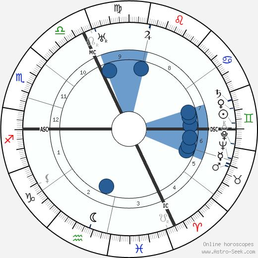 Alois Wiesinger wikipedia, horoscope, astrology, instagram