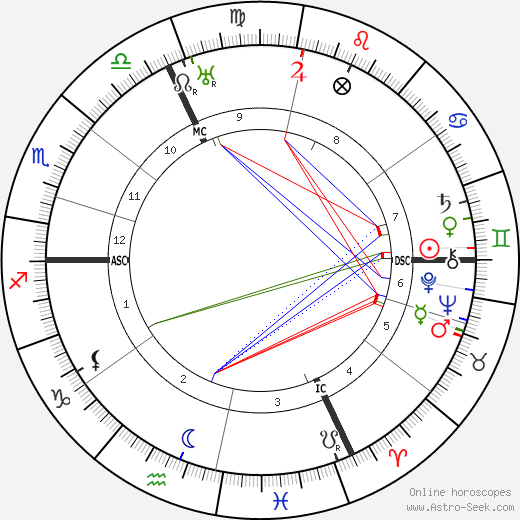 Alois Wiesinger birth chart, Alois Wiesinger astro natal horoscope, astrology