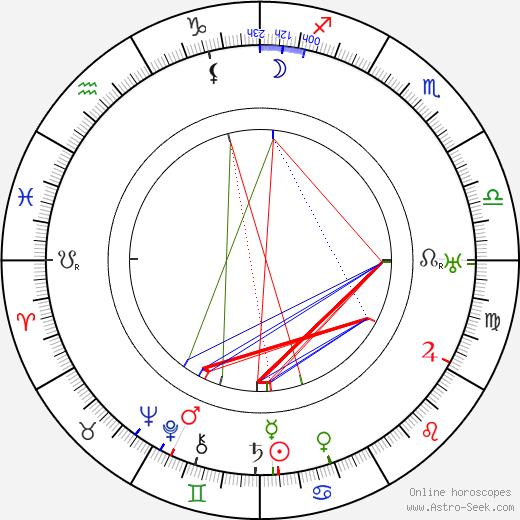 Antonie Nedošinská astro natal birth chart, Antonie Nedošinská horoscope, astrology