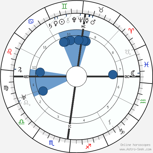 Cyril Holland wikipedia, horoscope, astrology, instagram