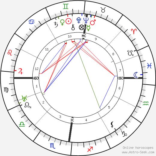 Cyril Holland birth chart, Cyril Holland astro natal horoscope, astrology
