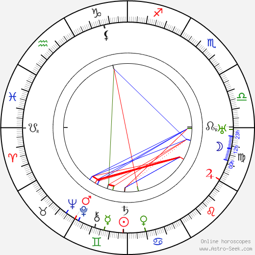 Ernie Adams день рождения гороскоп, Ernie Adams Натальная карта онлайн