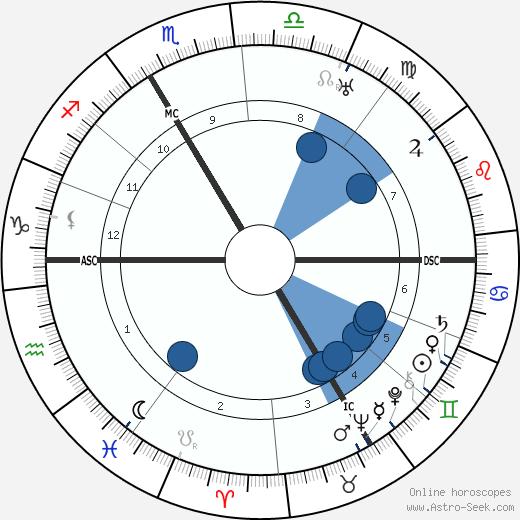 Georges Mandel wikipedia, horoscope, astrology, instagram