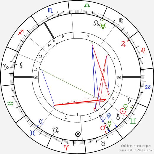 Georges Mandel tema natale, oroscopo, Georges Mandel oroscopi gratuiti, astrologia