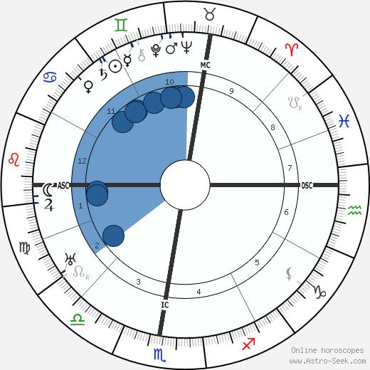 Gustav Schwickert wikipedia, horoscope, astrology, instagram