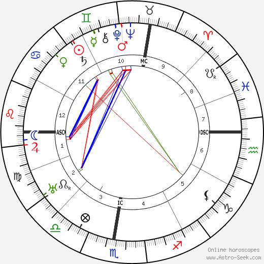 Gustav Schwickert tema natale, oroscopo, Gustav Schwickert oroscopi gratuiti, astrologia