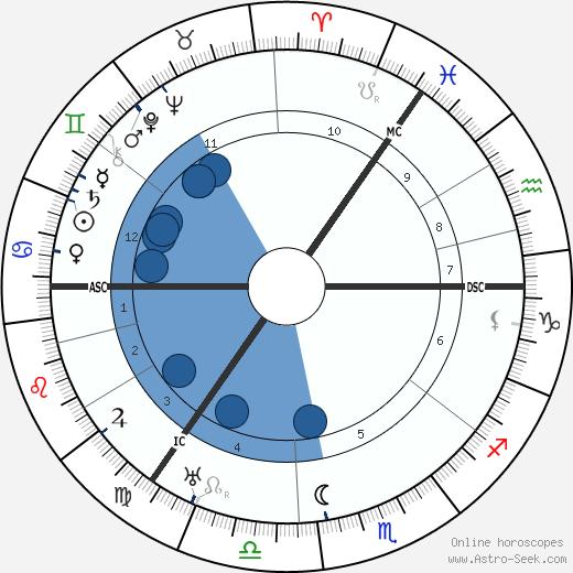 James Maxton wikipedia, horoscope, astrology, instagram