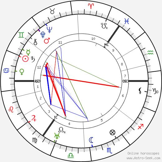 James Maxton день рождения гороскоп, James Maxton Натальная карта онлайн