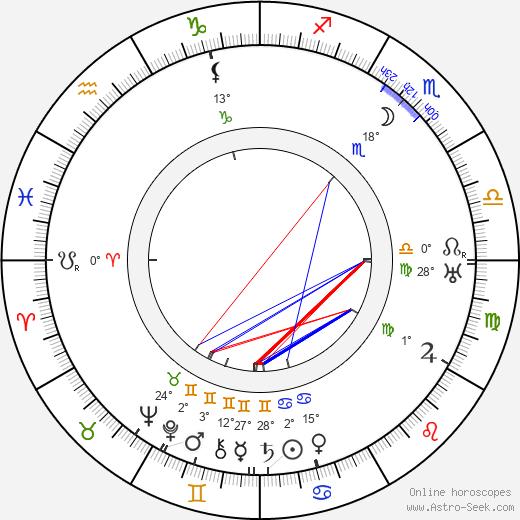 Juliusz Osterwa birth chart, biography, wikipedia 2019, 2020