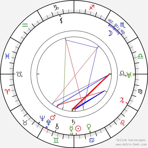 Juliusz Osterwa birth chart, Juliusz Osterwa astro natal horoscope, astrology