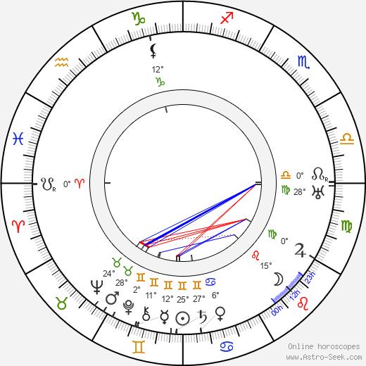 Lilly Reich birth chart, biography, wikipedia 2020, 2021
