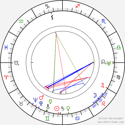Lilly Reich birth chart, Lilly Reich astro natal horoscope, astrology