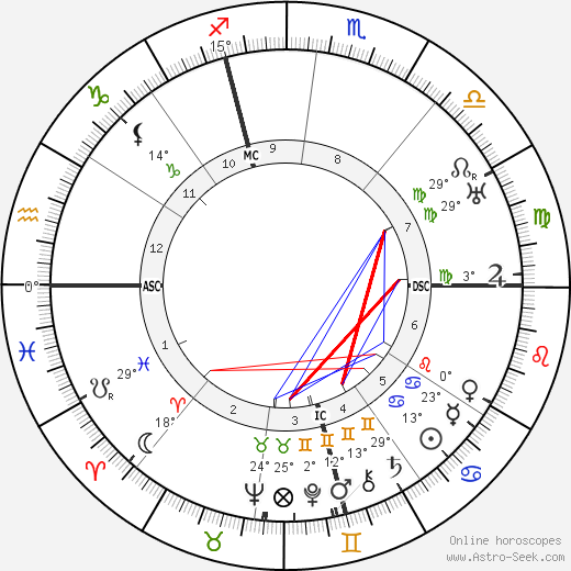 Andre Lhote birth chart, biography, wikipedia 2018, 2019