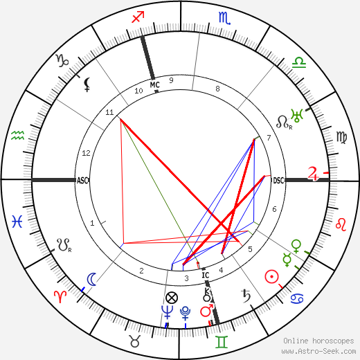 Andre Lhote astro natal birth chart, Andre Lhote horoscope, astrology