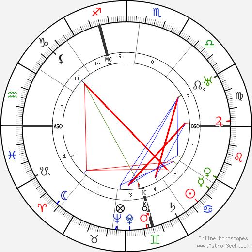 Андре Лот Andre Lhote день рождения гороскоп, Andre Lhote Натальная карта онлайн