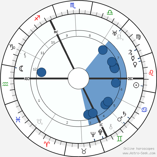 André Maurois wikipedia, horoscope, astrology, instagram