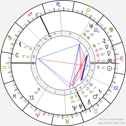André Maurois birth chart, biography, wikipedia 2019, 2020
