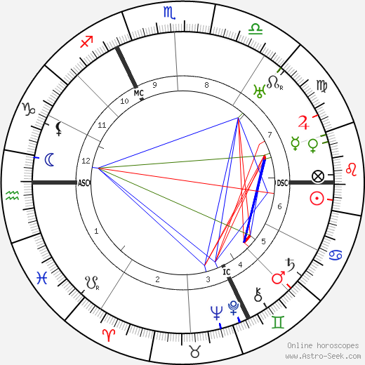 André Maurois astro natal birth chart, André Maurois horoscope, astrology